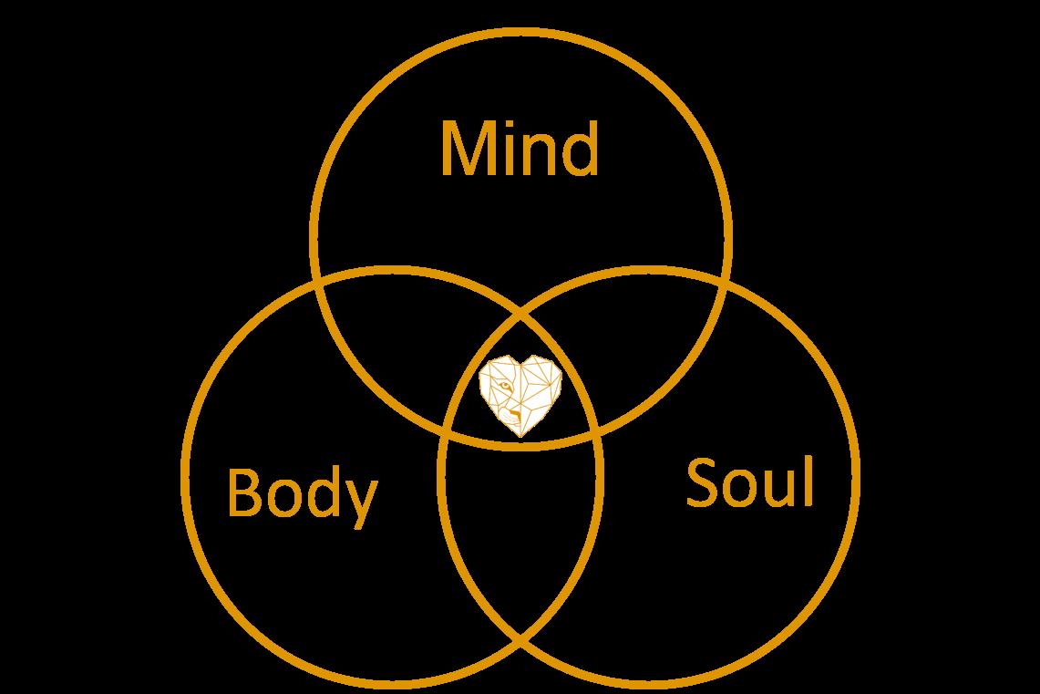 Mind-Body-Soul-Konzept